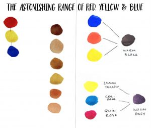 Mixing the primary colours to create black and flesh tones
