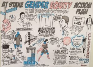 Graphic visualization of #GenderEquity for the 2017 Toronto City Budget