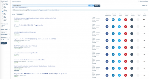 BuzzSumo is a useful tool
